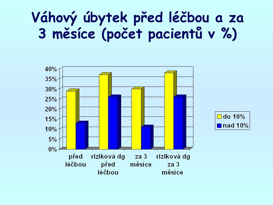 Váhový úbytek před léčbou a za 3 měsíce (počet pacientů v %)