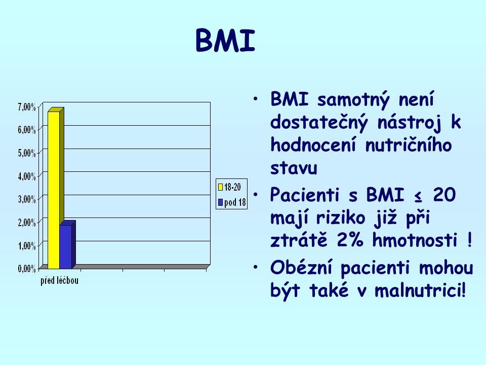 BMI BMI samotný není dostatečný nástroj k hodnocení nutričního stavu Pacienti s BMI ≤ 20 mají riziko již při ztrátě 2% hmotnosti ! Obézní pacienti moh