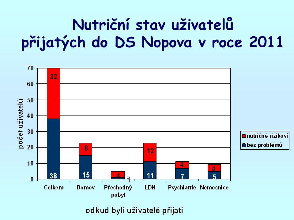 Nutriční stav uživatelů přijatých do DS Nopova v roce 2011