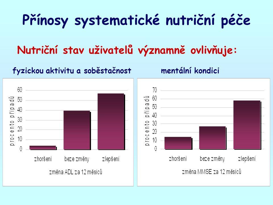 Přínosy systematické nutriční péče Nutriční stav uživatelů významně ovlivňuje: fyzickou aktivitu a soběstačnostmentální kondici