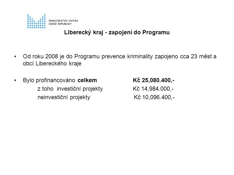Liberecký kraj - zapojení do Programu Od roku 2008 je do Programu prevence kriminality zapojeno cca 23 měst a obcí Libereckého kraje Bylo profinancováno celkem Kč 25,080.400,- z toho investiční projekty Kč 14,984.000,- neinvestiční projekty Kč 10,096.400,-