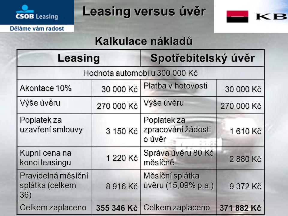 Leasing versus úvěr Kalkulace nákladů Leasing Spotřebitelský úvěr Hodnota automobilu 300 000 Kč Akontace 10% 30 000 Kč Platba v hotovosti 30 000 Kč Výše úvěru 270 000 Kč Výše úvěru 270 000 Kč Poplatek za uzavření smlouvy 3 150 Kč Poplatek za zpracování žádosti o úvěr 1 610 Kč Kupní cena na konci leasingu 1 220 Kč Správa úvěru 80 Kč měsíčně 2 880 Kč Pravidelná měsíční splátka (celkem 36) 8 916 Kč Měsíční splátka úvěru (15,09% p.a.) 9 372 Kč Celkem zaplaceno 355 346 Kč Celkem zaplaceno 371 882 Kč