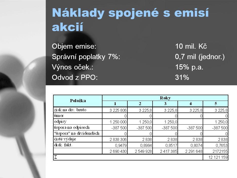 Náklady spojené s emisí akcií Objem emise: 10 mil.
