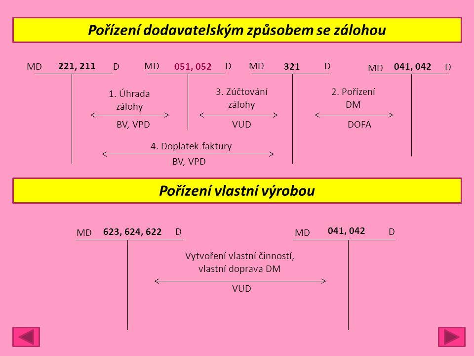 Pořízení dodavatelským způsobem se zálohou MDD 221, 211MDD 051, 052 MD D 321 MD D 041, 042 1. Úhrada zálohy 3. Zúčtování zálohy 2. Pořízení DM BV, VPD