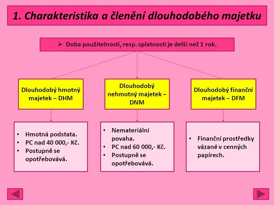 1. Charakteristika a členění dlouhodobého majetku  Doba použitelnosti, resp. splatnosti je delší než 1 rok. Dlouhodobý hmotný majetek – DHM Dlouhodob
