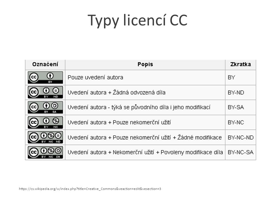 Typy licencí CC https://cs.wikipedia.org/w/index.php title=Creative_Commons&veaction=edit&vesection=3