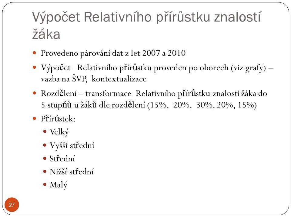 Výpočet Relativního přírůstku znalostí žáka 27 Provedeno párování dat z let 2007 a 2010 Výpo č et Relativního p ř ír ů stku proveden po oborech (viz grafy) – vazba na ŠVP, kontextualizace Rozd ě lení – transformace Relativního p ř ír ů stku znalostí žáka do 5 stup ňů u žák ů dle rozd ě lení (15%, 20%, 30%, 20%, 15%) P ř ír ů stek: Velký Vyšší st ř ední St ř ední Nižší st ř ední Malý