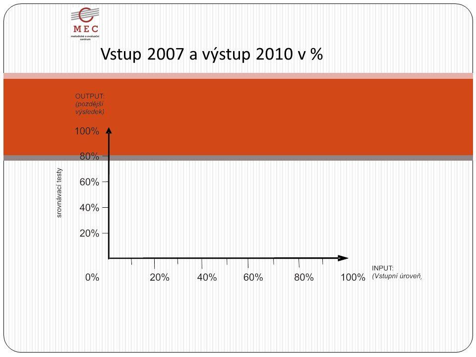 Vstup 2007 a výstup 2010 v %