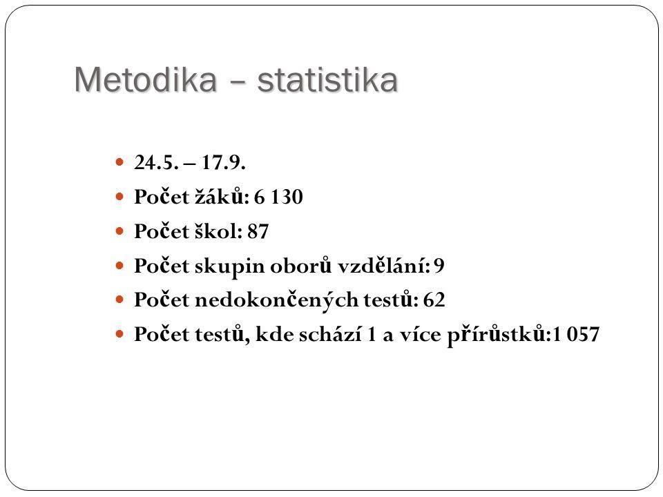 Metodika – statistika 24.5. – 17.9.