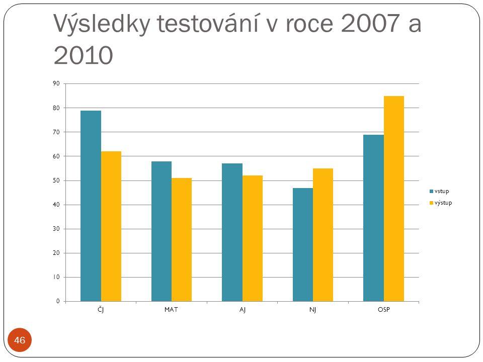 Výsledky testování v roce 2007 a 2010 46