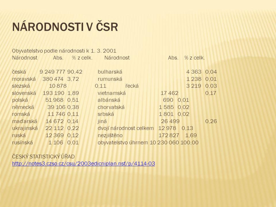 NÁRODNOSTI V ČSR Obyvatelstvo podle národnosti k 1. 3. 2001 Národnost Abs. % z celk. česká 9 249 777 90,42 bulharská 4 363 0,04 moravská 380 474 3,72