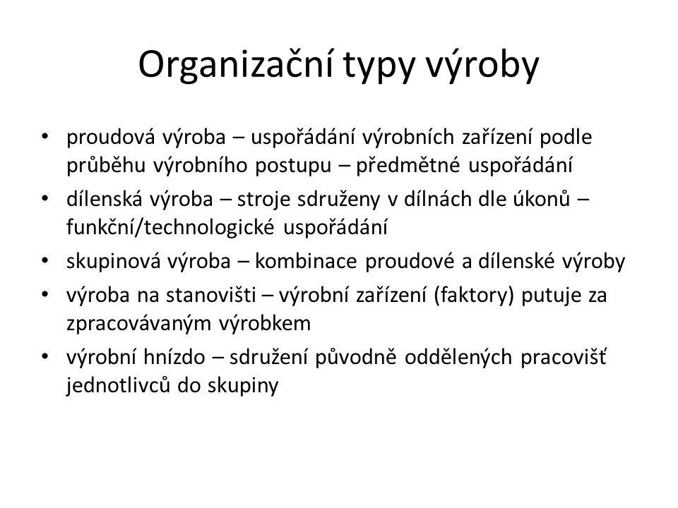 Organizační typy výroby proudová výroba – uspořádání výrobních zařízení podle průběhu výrobního postupu – předmětné uspořádání dílenská výroba – stroj