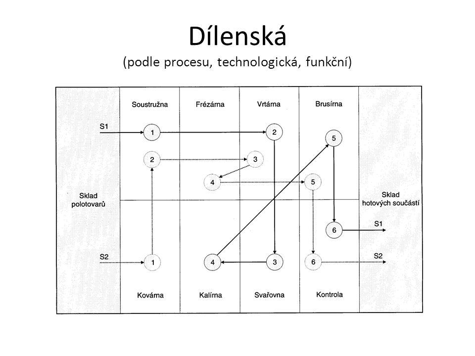 Dílenská (podle procesu, technologická, funkční)