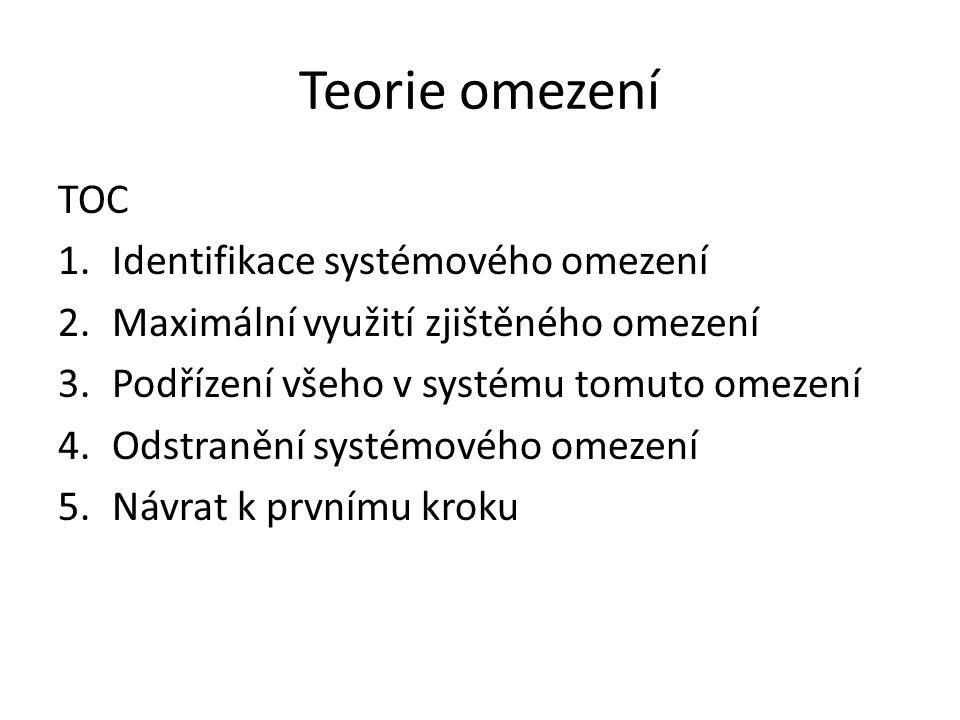 Teorie omezení TOC 1.Identifikace systémového omezení 2.Maximální využití zjištěného omezení 3.Podřízení všeho v systému tomuto omezení 4.Odstranění systémového omezení 5.Návrat k prvnímu kroku