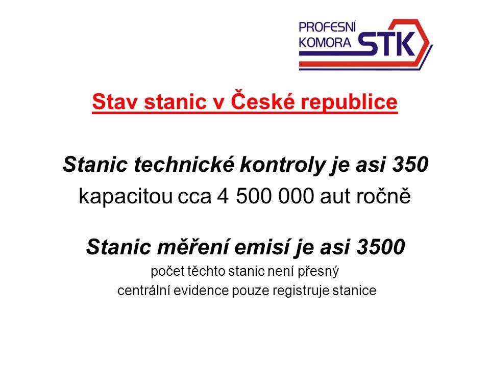 Stav stanic v České republice Stanic technické kontroly je asi 350 kapacitou cca 4 500 000 aut ročně Stanic měření emisí je asi 3500 počet těchto stanic není přesný centrální evidence pouze registruje stanice