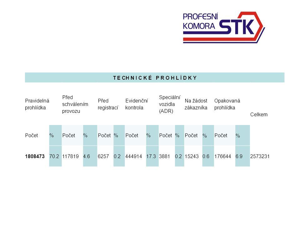Nejčastější závady zjištěné při prohlídkách na STK chybí některý z prvků povinné výbavy (výstražný trojúhelník, vesta, náhradní žárovky a pojistky, náhradní pneu s heverem a klíčem na kola či jiný povolený způsob řešení dojezdu) nefungují ostřikovače, stěrače či výstražná zařízení vůz má instalované tmavé fólie na předních bočních sklech