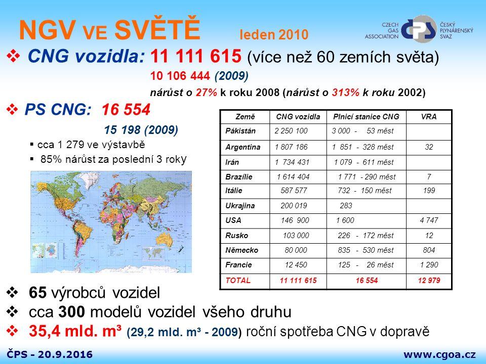 www.cgoa.czČPS - 20.9.2016 NGV v EVROPĚ leden 2010 1 201 028 vozidel ve 37 zemích1 106 857 (2008), 733 413 (2007)  23 OEM výrobců vozidel  124 modelů všeho druhu roční nárůst cca 100 000  3 362 plnicích stanic 2413 (2007), 3073 (2008) ZeměCNG vozidlaPlnicí stanice CNG VRA Itálie 587 577 732 - 150 měst199 Německo 80 000 835 - 530 měst804 Bulharsko 60 261 76 – 36 měst Švédsko 18 579 133 - 63 měst21 Švýcarsko 7 600 117 - 25 měst117 Španělsko 1 863 42 - 18 měst21 Rakousko 4 637 197 - 95 měst58 Polsko 2 106 3349 UK 368 33115 Slovensko 564 7 TOTAL 1 201 028 3 362 3484