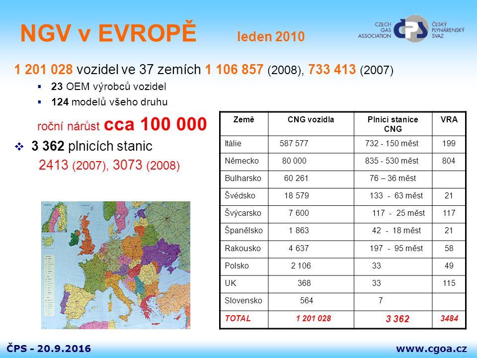 www.cgoa.czČPS - 20.9.2016 NGV v EVROPĚ leden 2010 1 201 028 vozidel ve 37 zemích1 106 857 (2008), 733 413 (2007)  23 OEM výrobců vozidel  124 model