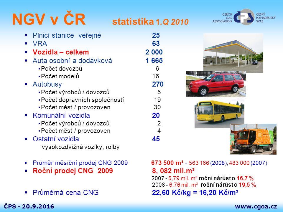 www.cgoa.czČPS - 20.9.2016 NGV v ČR statistika 1.Q 2010  Plnicí stanice veřejné25  VRA63  Vozidla – celkem 2 000  Auta osobní a dodávková 1 665 Po