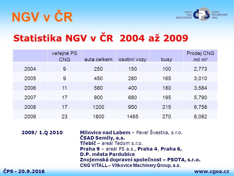 www.cgoa.czČPS - 20.9.2016 Dokumenty a předpisy NGV  TDG 304 02 Plnicí stanice stlačeného zemního plynu pro motorová vozidla Stanoví podmínky pro umísťování, provedení, zkoušení a provoz rychloplnicích stanic CNG (národní předpis k prEN 13638) Zohledňuje samoobslužné plnění motorových vozidel konečným zákazníkem – řidičem Postup plnění definován v instrukci – PIKTOGRAMEM CNG mohou plnit pouze osoby poučené Plnicí stanice CNG je způsobilá pro samoobslužné plnění je-li vybavena výdejními stojany s plnicími koncovkami typu NGV1, plnicími hadicemi s nadproudovou pojistkou a trhací spojkou Na každou plnicí stanici CNG, která je považována za způsobilou pro samoobslužné plnění musí být vydáno odborné a závazné stanovisko podle §6a odst.