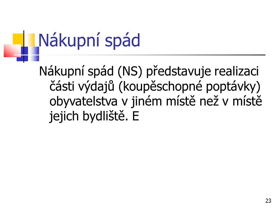 Nákupní spád Nákupní spád (NS) představuje realizaci části výdajů (koupěschopné poptávky) obyvatelstva v jiném místě než v místě jejich bydliště.