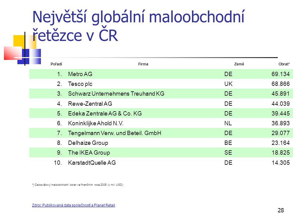 Největší globální maloobchodní řetězce v ČR PořadíFirmaZeměObrat* 1.Metro AGDE69.134 2.Tesco plcUK68.866 3.Schwarz Unternehmens Treuhand KGDE45.891 4.Rewe-Zentral AGDE44.039 5.Edeka Zentrale AG & Co.