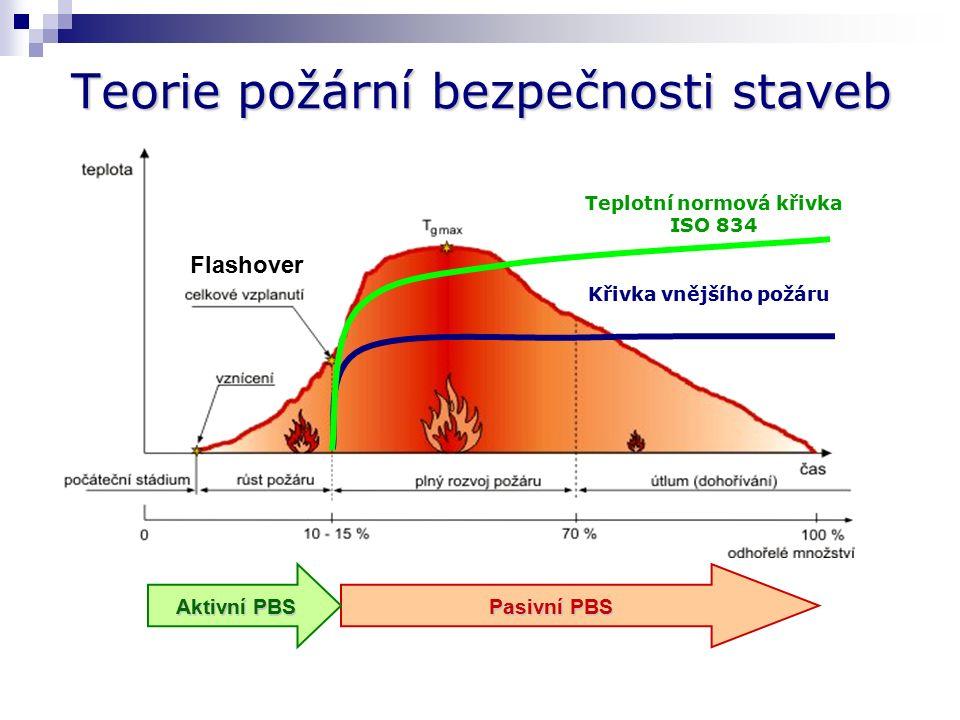 Požární bezpečnost staveb Při navrhování PBS může projektant využít:  standardního postupu  podle hodnot a postupů stanovených českými technickými normami z oblasti PBS (§ 24 odst.