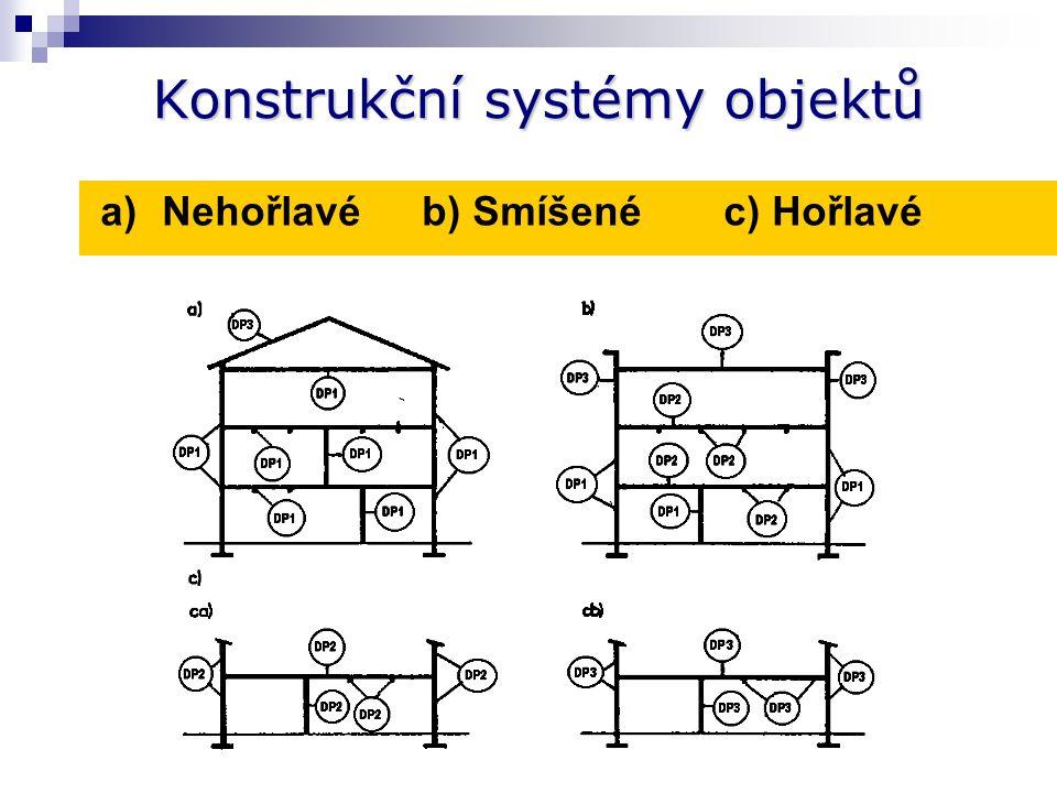 Třídění konstrukčních částí ČSN 73 0810: Duben 2009 Konstrukce druhuVýrobky tř.