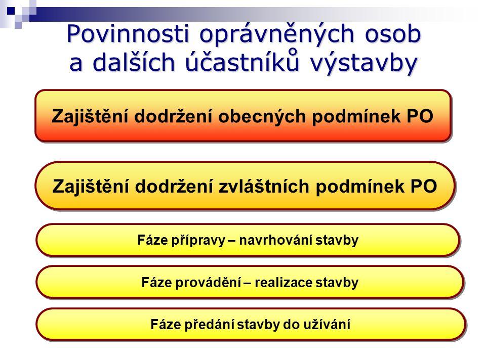 Užívání stavby Užívání stavby (§ 30 vyhlášky č.