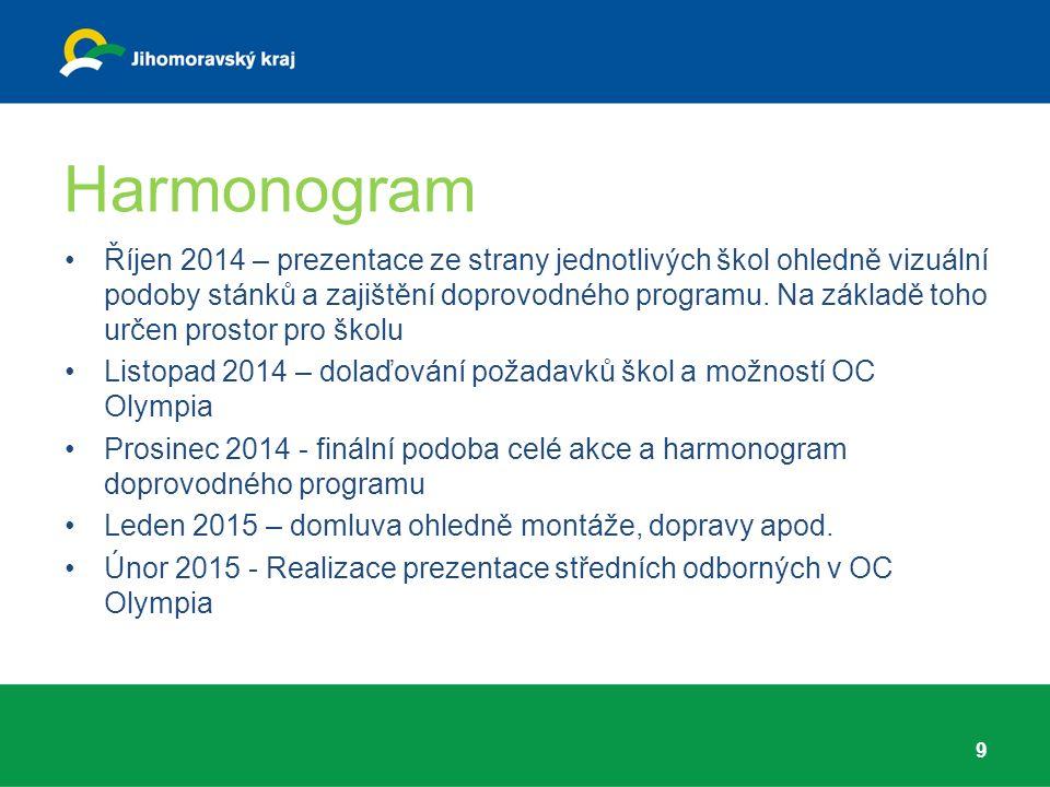 Harmonogram Říjen 2014 – prezentace ze strany jednotlivých škol ohledně vizuální podoby stánků a zajištění doprovodného programu.