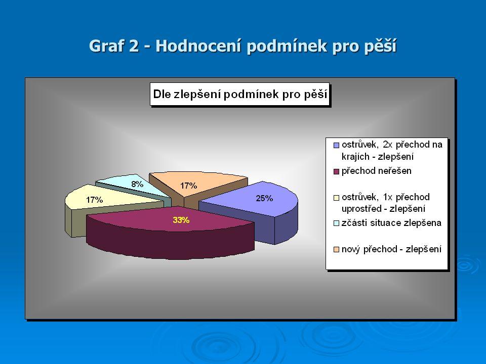 Graf 2 - Hodnocení podmínek pro pěší