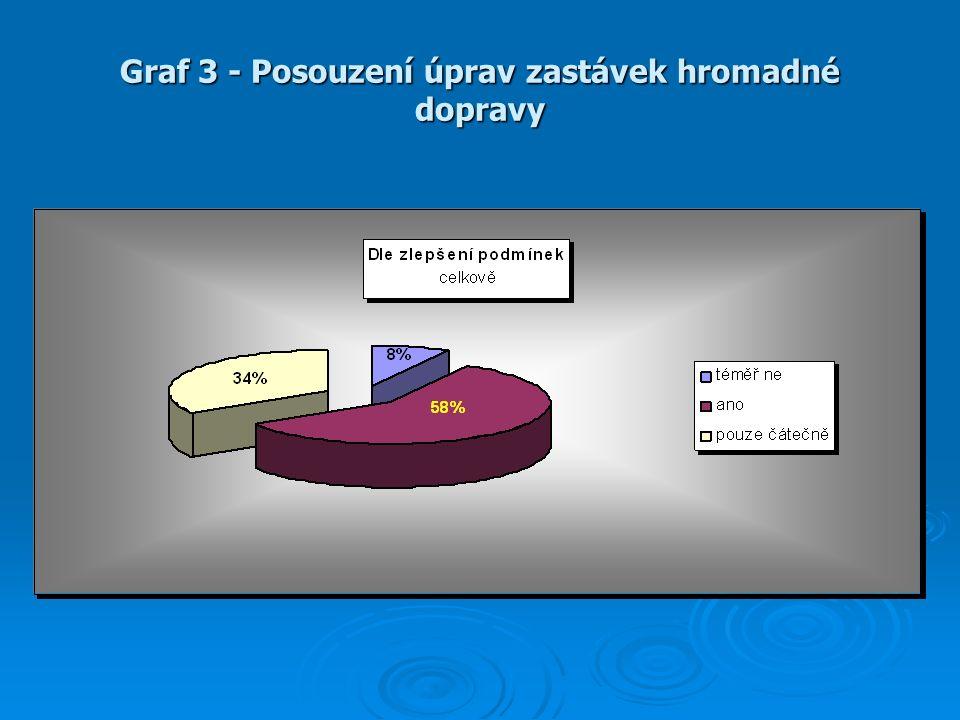 Graf 3 - Posouzení úprav zastávek hromadné dopravy