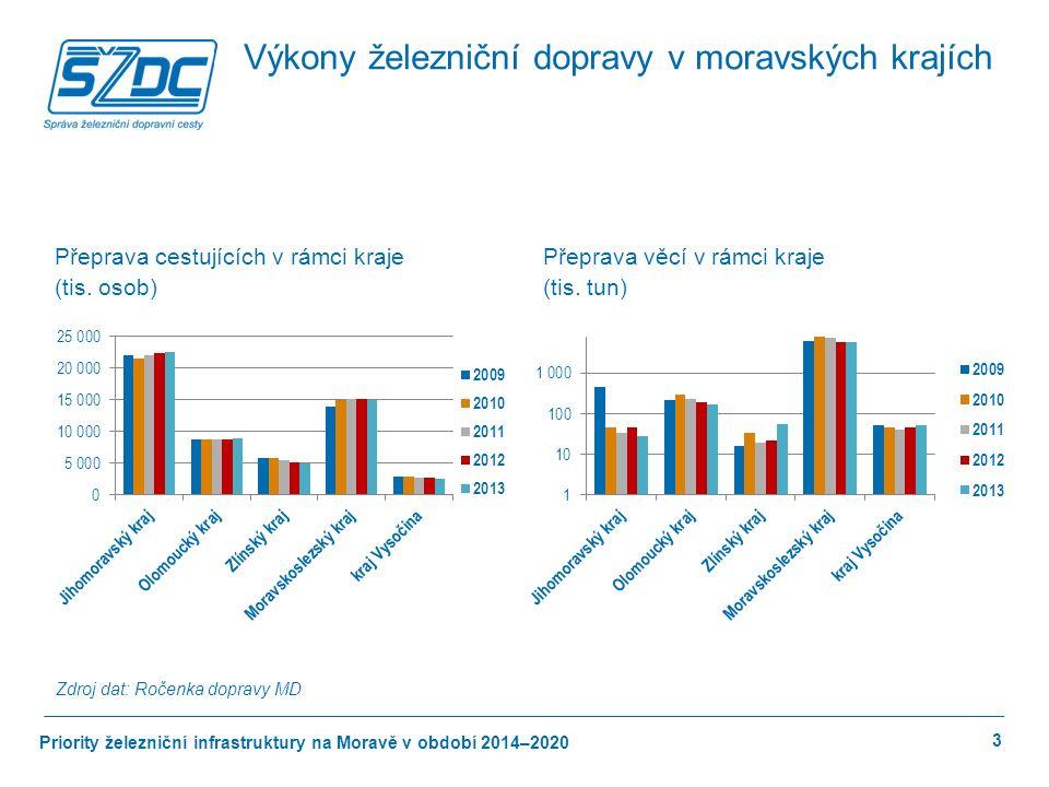 Priority železniční infrastruktury na Moravě v období 2014–2020 3 Výkony železniční dopravy v moravských krajích Přeprava cestujících v rámci kraje (tis.