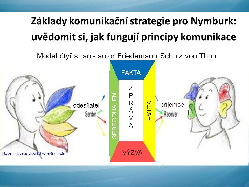 Základy komunikační strategie pro Nymburk: uvědomit si, jak fungují principy komunikace 13 VÝZVA FAKTA VZTAH SEBEODHALENÍ odesílatel příjemce ZPRÁVAZPRÁVA Model čtyř stran - autor Friedemann Schulz von Thun http://en.wikipedia.org/wiki/Four-sides_model