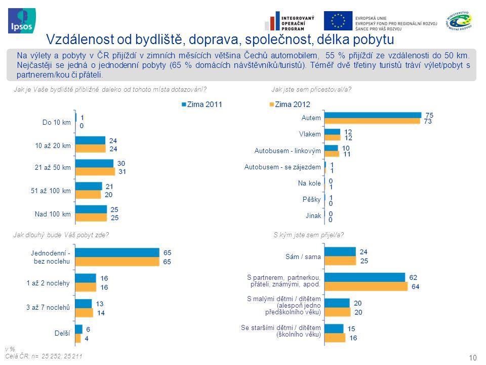 10 Na výlety a pobyty v ČR přijíždí v zimních měsících většina Čechů automobilem, 55 % přijíždí ze vzdálenosti do 50 km. Nejčastěji se jedná o jednode