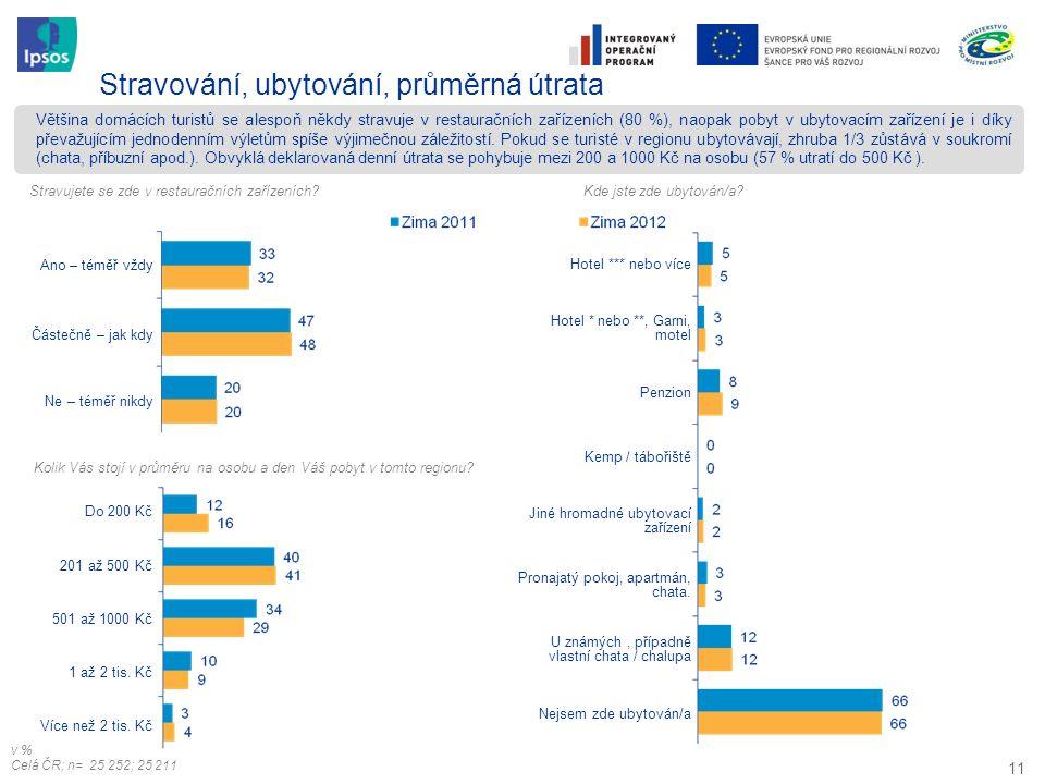 11 Většina domácích turistů se alespoň někdy stravuje v restauračních zařízeních (80 %), naopak pobyt v ubytovacím zařízení je i díky převažujícím jed