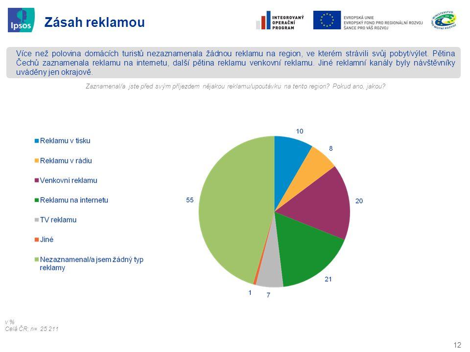 12 Zásah reklamou Více než polovina domácích turistů nezaznamenala žádnou reklamu na region, ve kterém strávili svůj pobyt/výlet. Pětina Čechů zazname