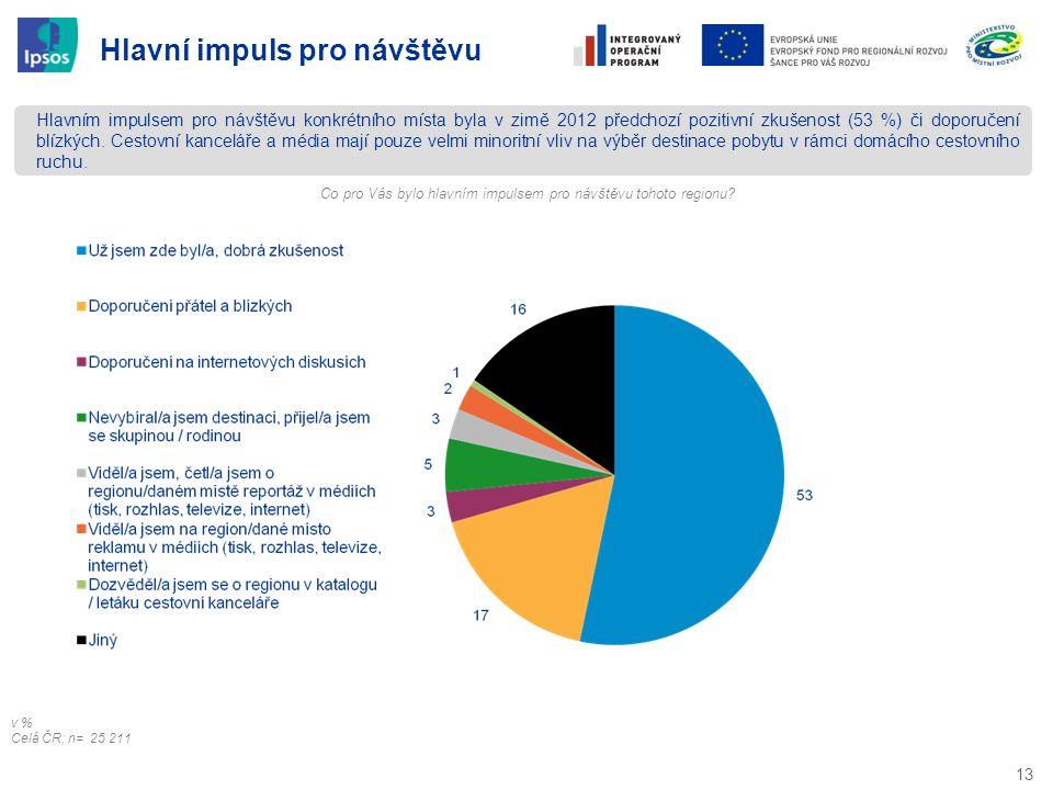 13 Hlavní impuls pro návštěvu Hlavním impulsem pro návštěvu konkrétního místa byla v zimě 2012 předchozí pozitivní zkušenost (53 %) či doporučení blíz