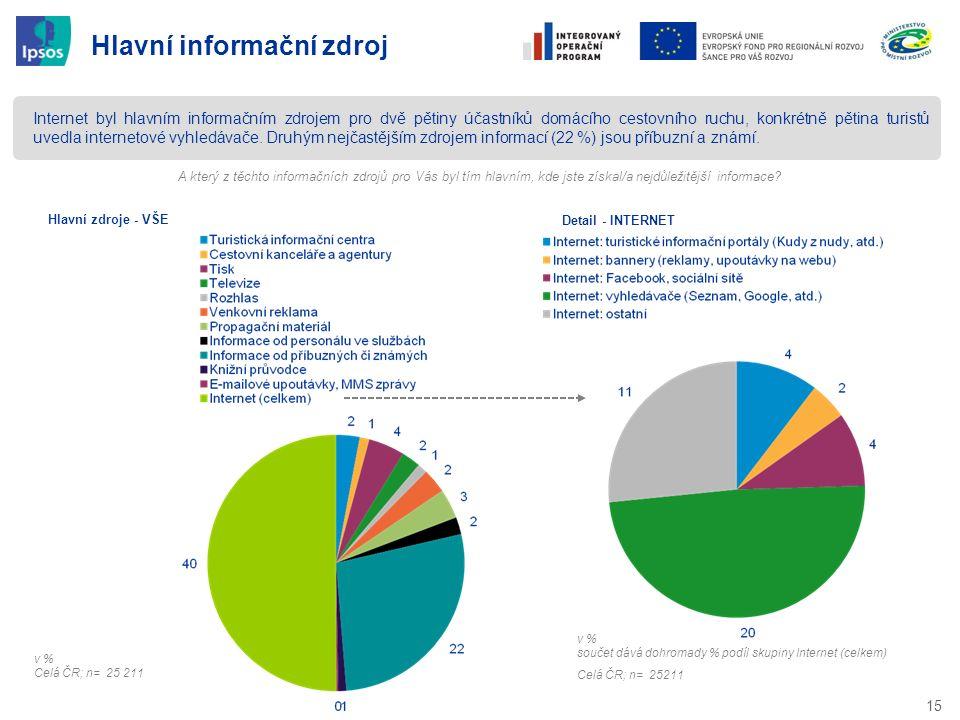 15 Hlavní informační zdroj Internet byl hlavním informačním zdrojem pro dvě pětiny účastníků domácího cestovního ruchu, konkrétně pětina turistů uvedl
