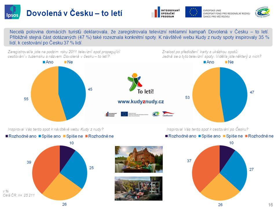 16 Dovolená v Česku – to letí Necelá polovina domácích turistů deklarovala, že zaregistrovala televizní reklamní kampaň Dovolená v Česku – to letí. Př