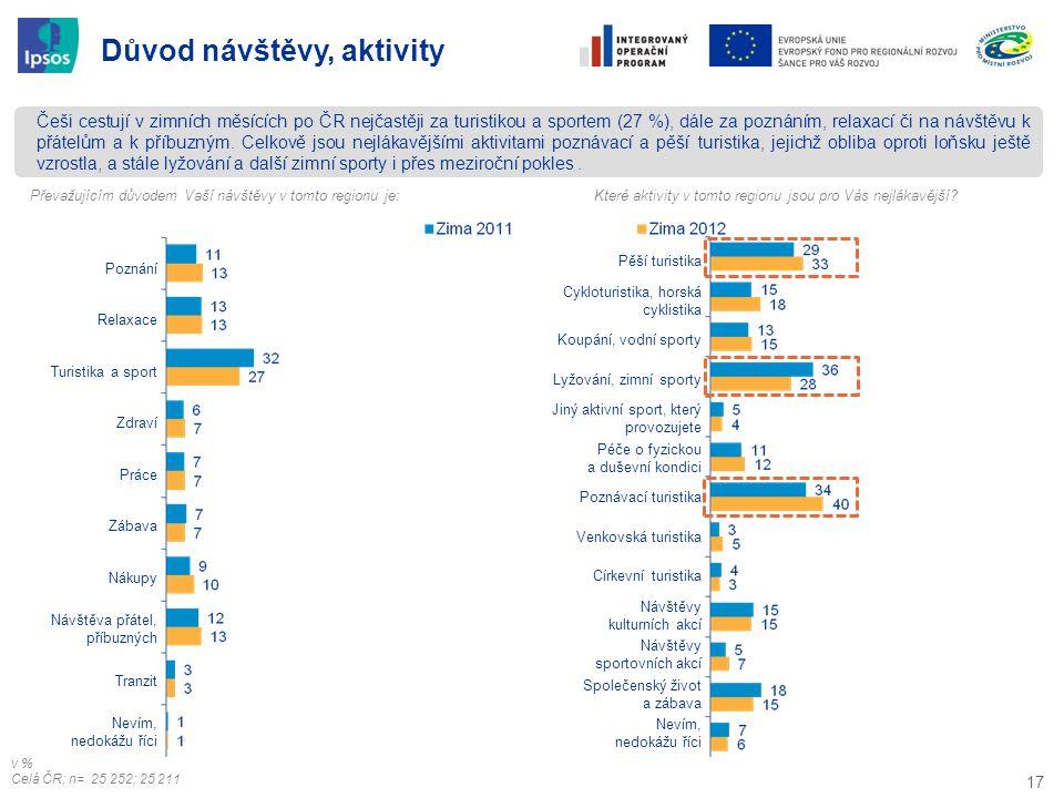 17 Češi cestují v zimních měsících po ČR nejčastěji za turistikou a sportem (27 %), dále za poznáním, relaxací či na návštěvu k přátelům a k příbuzným