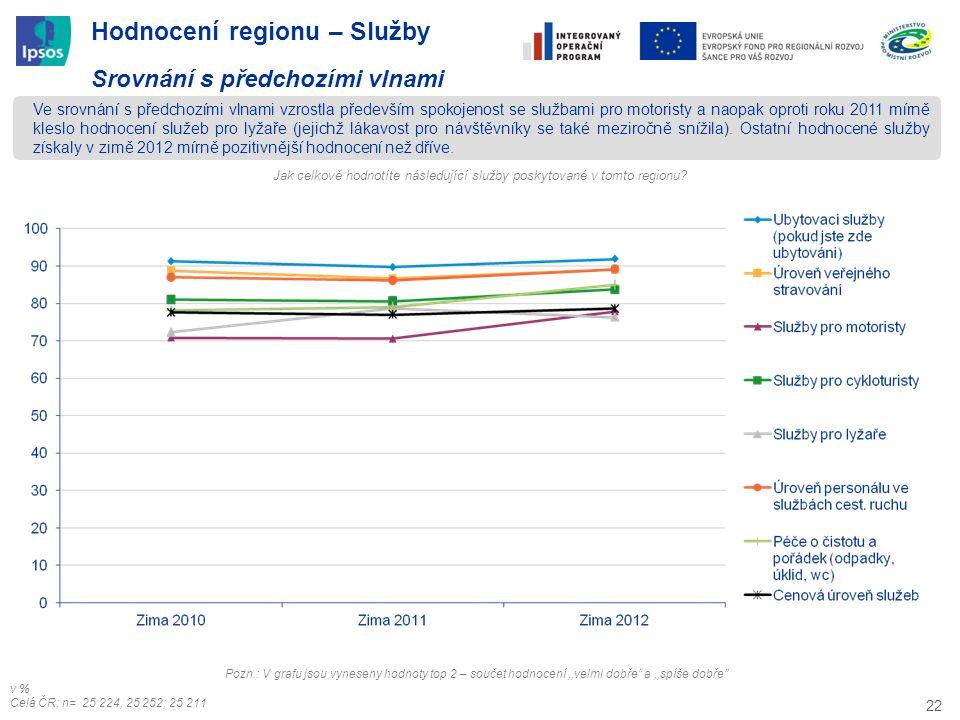 22 Hodnocení regionu – Služby Srovnání s předchozími vlnami Ve srovnání s předchozími vlnami vzrostla především spokojenost se službami pro motoristy