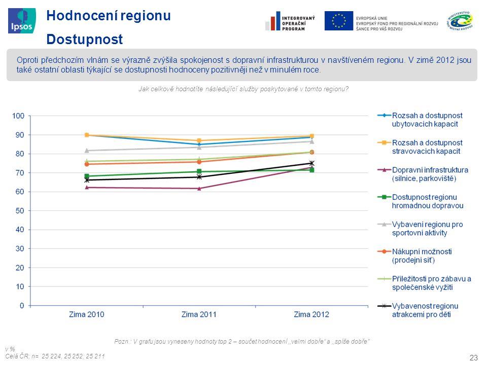 23 Hodnocení regionu Dostupnost Oproti předchozím vlnám se výrazně zvýšila spokojenost s dopravní infrastrukturou v navštíveném regionu. V zimě 2012 j