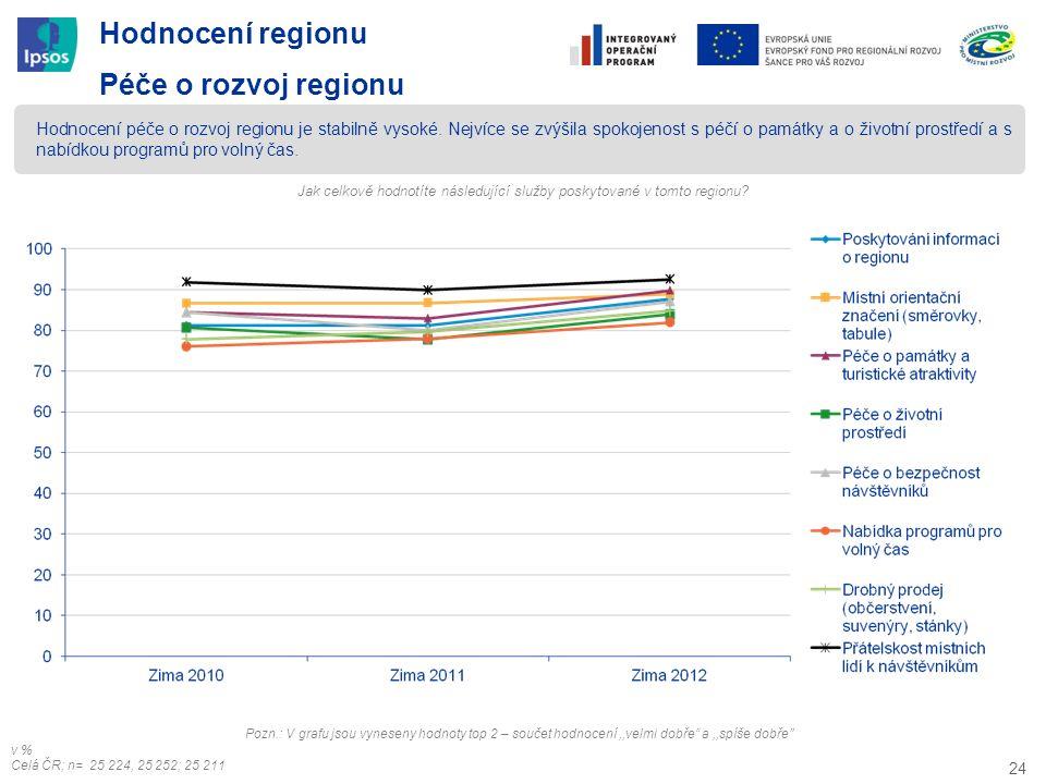 24 Hodnocení regionu Péče o rozvoj regionu Hodnocení péče o rozvoj regionu je stabilně vysoké. Nejvíce se zvýšila spokojenost s péčí o památky a o živ