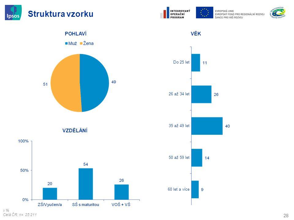 28 Struktura vzorku VZDĚLÁNÍ VĚKPOHLAVÍ Do 25 let 26 až 34 let 35 až 49 let 50 až 59 let 60 let a více v % Celá ČR; n= 25 211