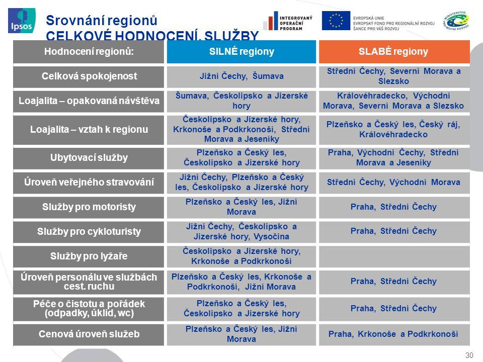 Srovnání regionů CELKOVÉ HODNOCENÍ, SLUŽBY 30 Hodnocení regionů:SILNÉ regionySLABÉ regiony Celková spokojenost Jižní Čechy, Šumava Střední Čechy, Seve