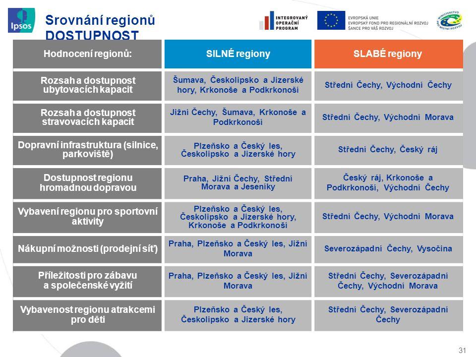 Srovnání regionů DOSTUPNOST 31 Hodnocení regionů:SILNÉ regionySLABÉ regiony Rozsah a dostupnost ubytovacích kapacit Šumava, Českolipsko a Jizerské hor