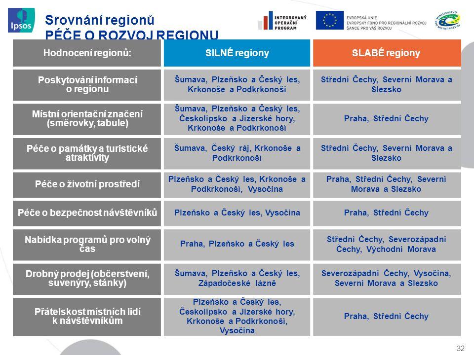 Srovnání regionů PÉČE O ROZVOJ REGIONU 32 Hodnocení regionů:SILNÉ regionySLABÉ regiony Poskytování informací o regionu Šumava, Plzeňsko a Český les, K