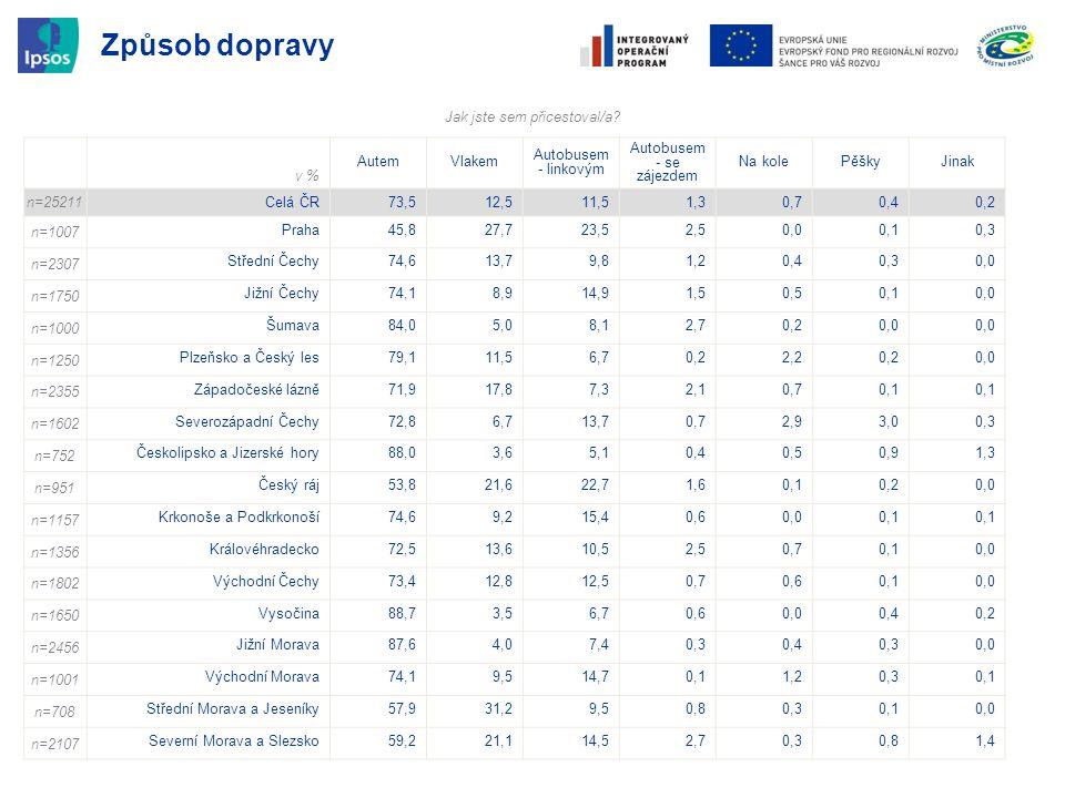 Způsob dopravy v % AutemVlakem Autobusem - linkovým Autobusem - se zájezdem Na kolePěškyJinak n=25211 Celá ČR73,512,511,51,30,70,40,2 n=1007 Praha45,8