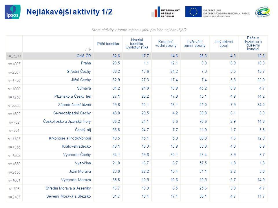 Nejlákavější aktivity 1/2 v % Pěší turistika Horská turistika, Cykloturistika Koupání, vodní sporty Lyžování zimní sporty Jiný aktivní sport Péče o fy